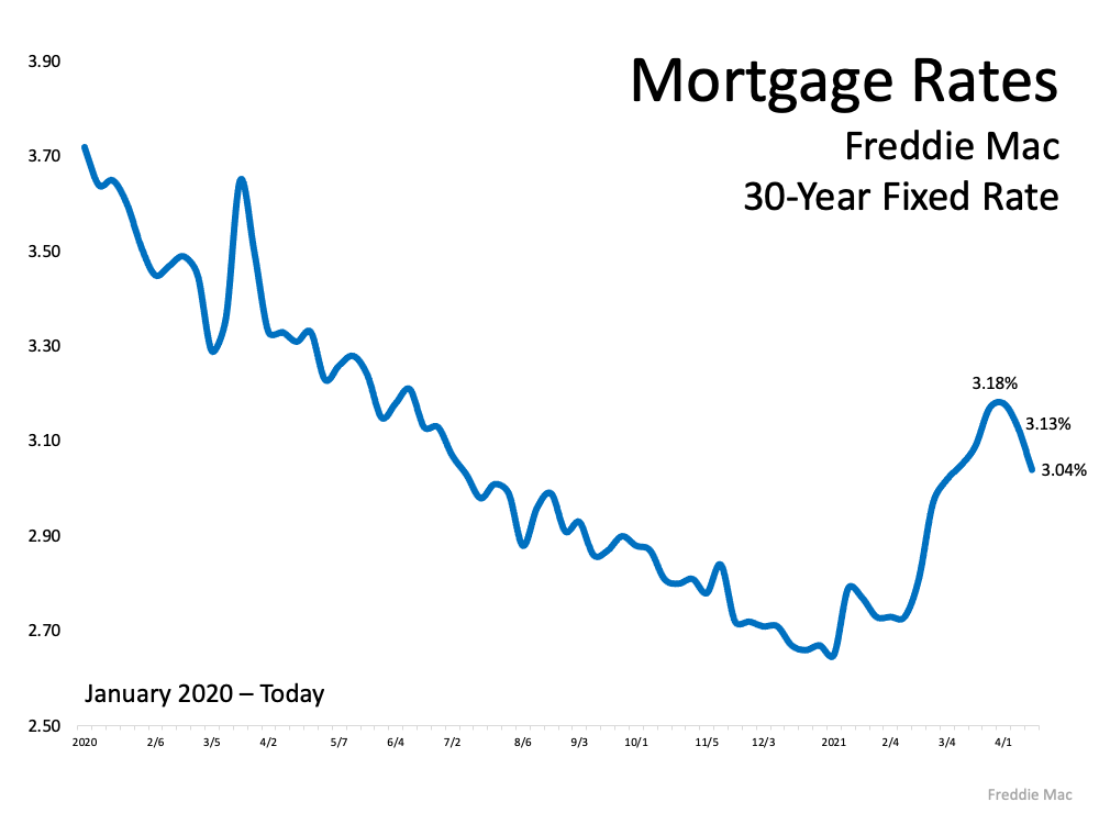 Mortgage Rates based on Freddic Mac 30-Year Fixed Rate was on the rise in Febrary but has started to decline again in April. Source: Freddie Mac