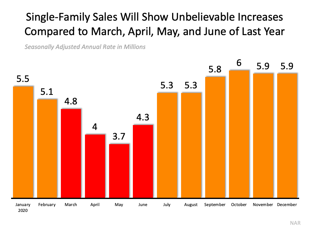 Single-Family sales will show unbelievable increases compared to March, April, May, and June of Last Year.  Seasonally adjusted annual rate in millions. Last spring's buying market was anything but typical. Instead of sales increasing, they fell sharply as a result of stay-at-home orders that virtually shut the real estate industry down.  Source: NAR