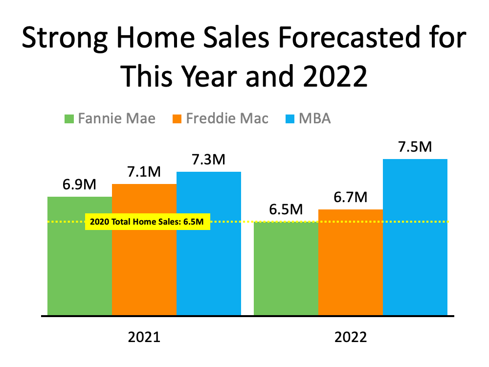Strong Home Sales Forecasted for this Year and 2022.  Total homes sold in 2020 were 6.5 million.  Fannie mae projects 2021 to have 6.9 million sales and 2022 6.5 million.  Freddie Mac projects 2021 to have 7.1 million and 2022 with 6.7 million. MBA is the most optimistic with 7.3 million in 2021 and 7.5 million in 2022.