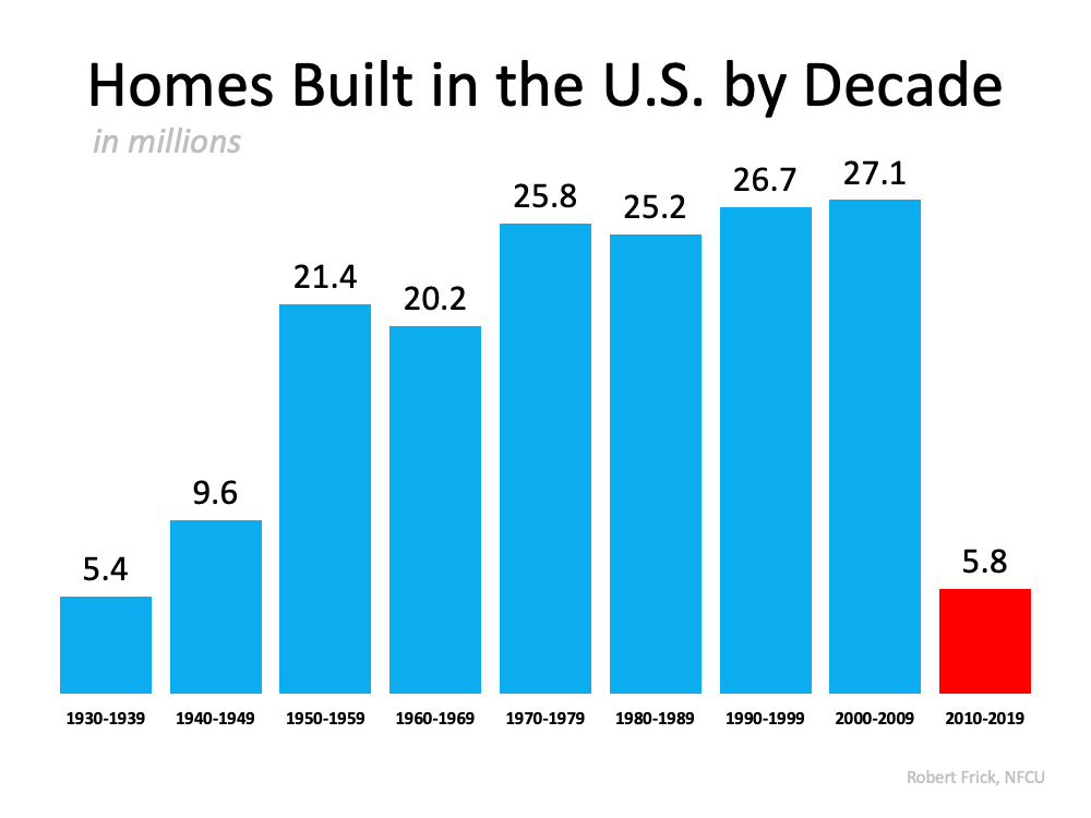 Homes Built in the U.S. by Decade (in millions) 1930-1939 is 5.4 million, 1940-1949 is 9.6 million, 1950-1959 is 21.4 million, 1960-1969 is 20.2 million, 1970-1979 is 25.8 million, 1980-1989 is 25.2 million, 1990-1999 is 26.7 million, 2000-2009 is 27.1 million, and 2010-2019 is ONLY 5.8 million (just a tad higher than in the 30s, when the population was way less).  Source: Robert Frick, NFCU