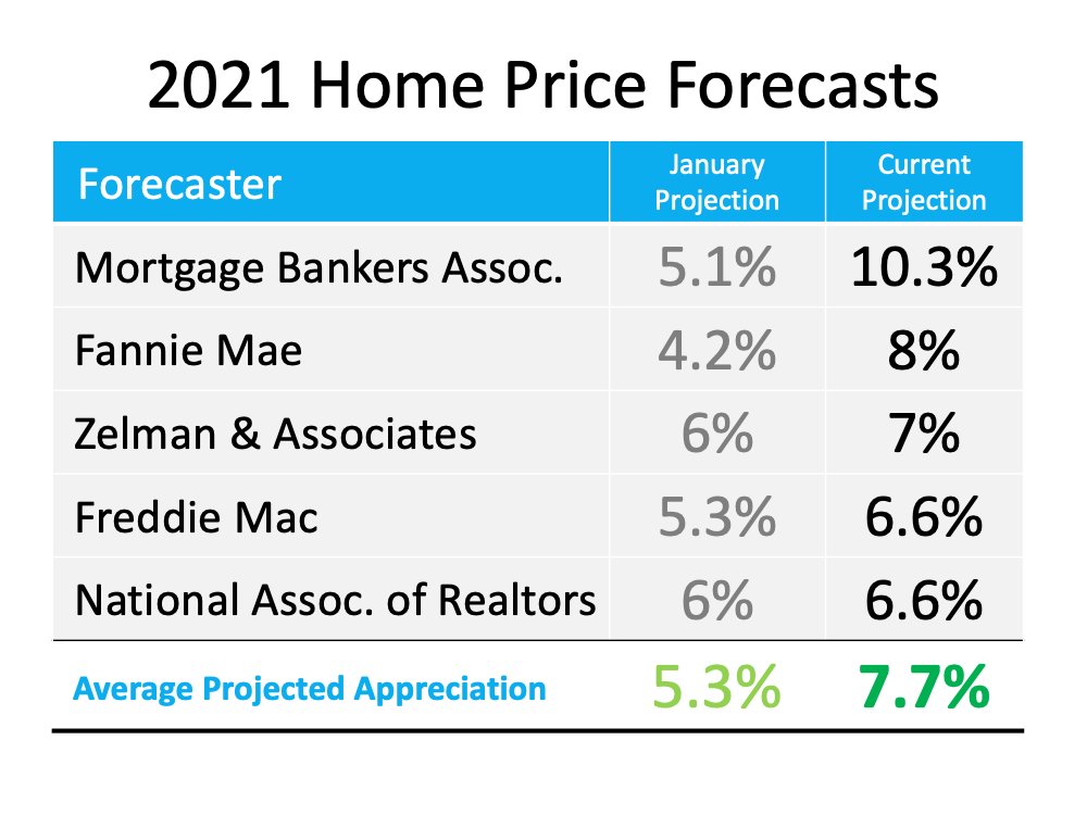 2021 Home Price Forecasts: Average Projected Appreciation for January was 5.3%, Current Projection is now 7.7%.