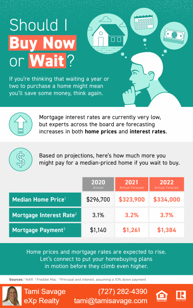 Should I Buy Now or Wait?  If you're thinking that waiting a year or two to purchase a home might mean you'll save some money, think again. Mortgage interest rates are currently very low, but experts across the board are forecasting increases in both home prices and interest rates.  Based on projects, here's how much you might pay for a median-priced home if you wait to buy.  Home prices and mortgage rates are expected to rise.  Let's connect to put your homebuying plans in motion before they climb even higher. Sources: NAR, Freddie Mac, Principal & interest, assuming a 10% down payment