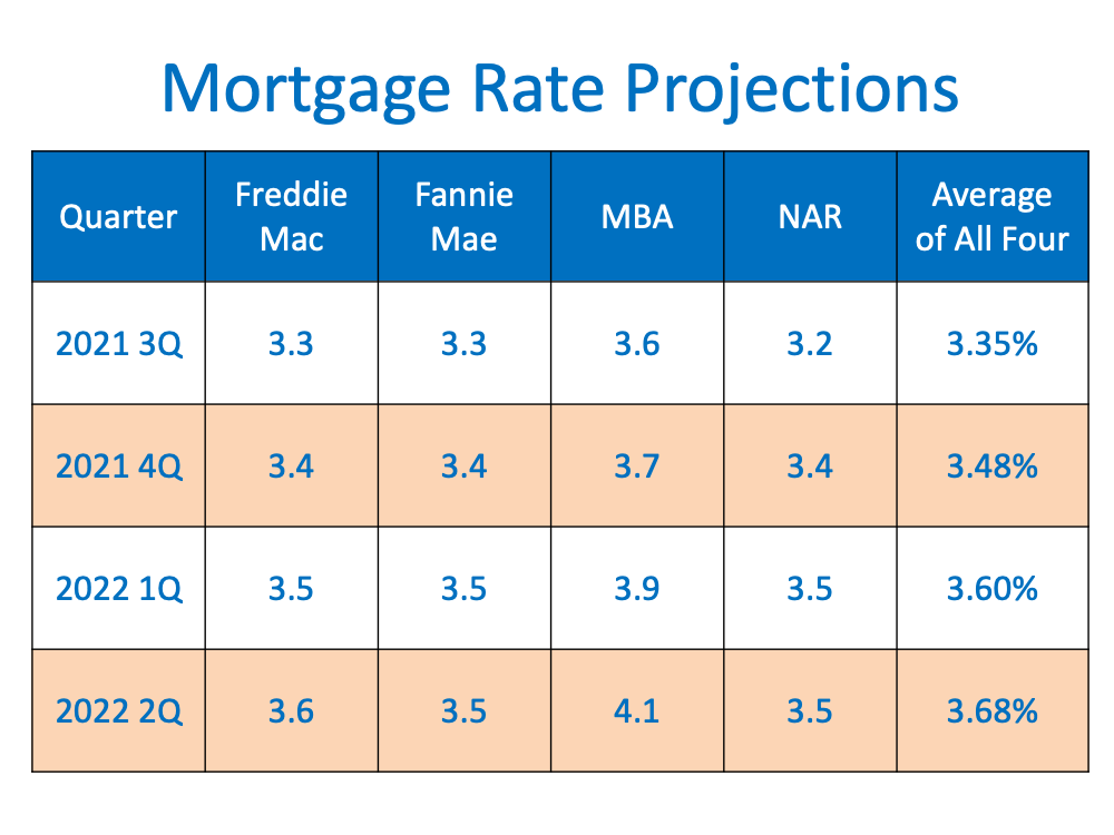 Mortgage Rate Projections averages of 4 projections by Freddie Mac, Fannie Mae, MBA, NAR. 2021 Q3 3.35%, 2021 Q4 3.48%, 2022 1Q 3.6% 2022 Q2 3.68%.