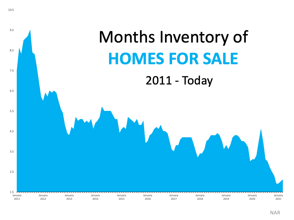 Even with a slight rise in the number of houses for sale this spring, inventory remains near an all-time low.  Source:  NAR