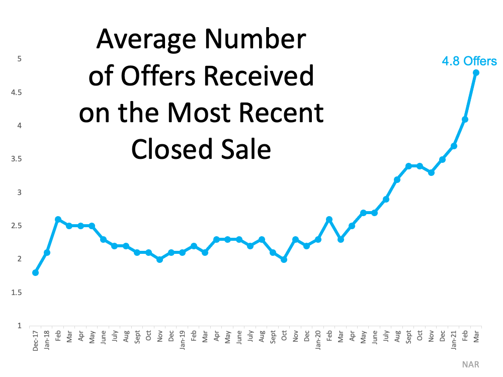 As a result of the supply and demand imbalance, homebuyers are entering bidding wars at an accelerating rate. NAR reports the average number of bids received on the most recently closed sales is 4.8 offers. This number has doubled since the first quarter of 2020.  Source: NAR