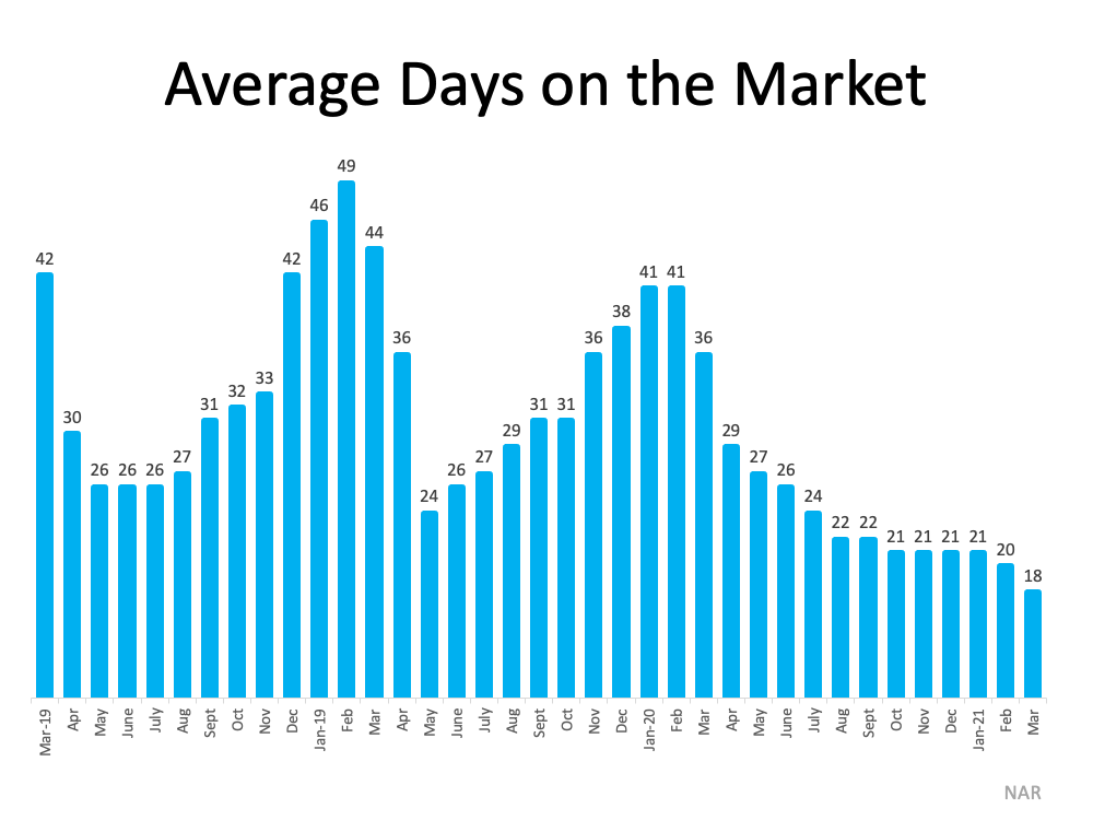 """NAR Reports """"Properties typically remained on the market for 18 days in March, down from 20 days in February and from 29 days in March 2020. 83% of the homes sold in March 2021 were on the market for less than a month."""""""