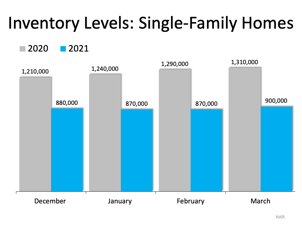 Today's housing inventory sits at an incredibly low 2.1-month supply, far below the 6-month mark for a neutral market. Inventory of single-family homes a year ago was already very low, and as you can see in this graph, this year's levels are even lower. Source: NAR