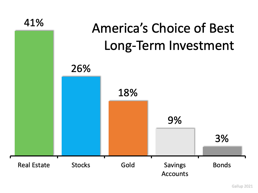 America's Choice of Best Long-Term Investment: Real Estate 41%, Stocks 26%, Gold 18%, Savings Accounts 9%, & Bonds 3%. Source: Gallup 2021