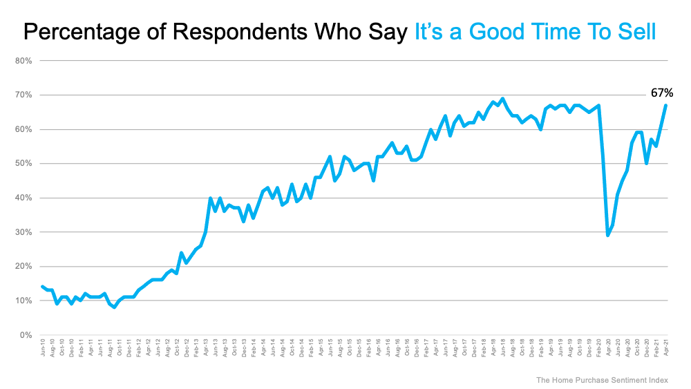 67% as of April 2021 Say It's a Good Time to Sell. As of April 2021. Source: The Home Purchase Sentiment Index