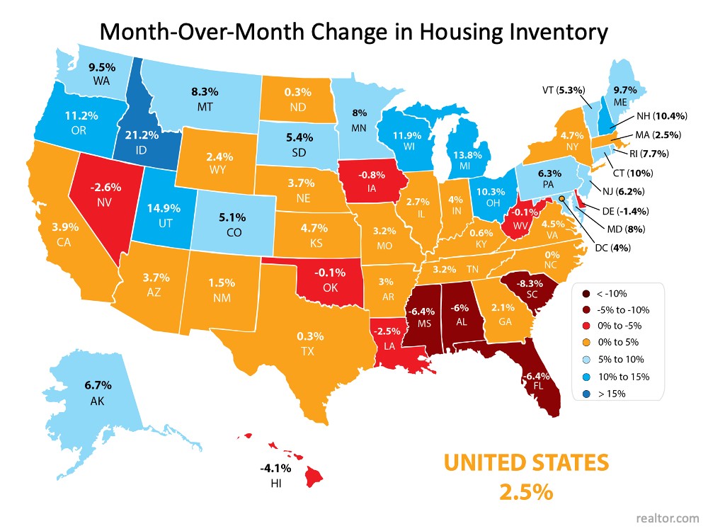 As the map indicates, 39 of the 50 states (plus the District of Columbia) saw increases in inventory over the last month. U.S. 2.5% and Florida -6.4%. Source: realtor.com