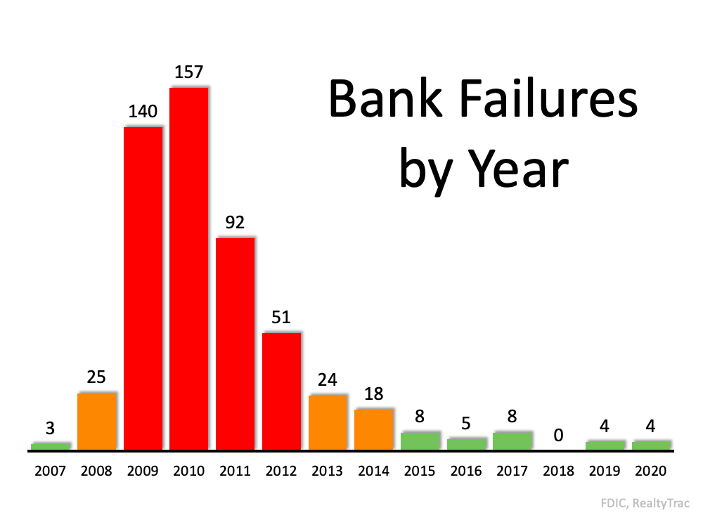 Bank Failures by Year: 2008 #25, 2009 #140, 2010 #157, 2011 #92, 2012 #51, fast forward to 2020 #4. Source: FDIC, RealtyTrac