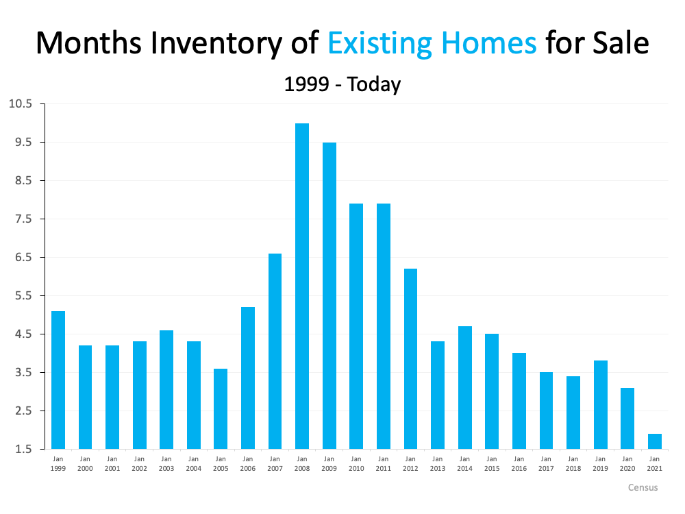 Months of Inventory of Existing Homes for Sale 1999 to Today.  Lowest point is this year. Source: Census.