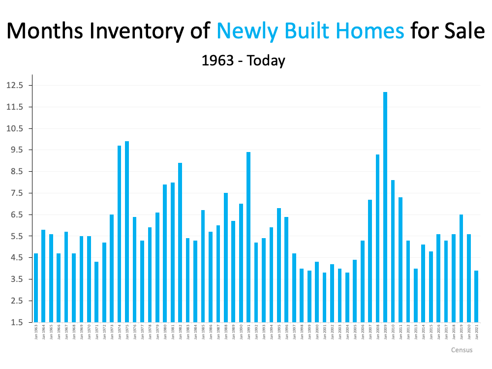 Months of Inventory of Newly Built Homes for Sale 1963 to today.  Jan 2021 is approximately 3.75 on the graph.  Source: Census.