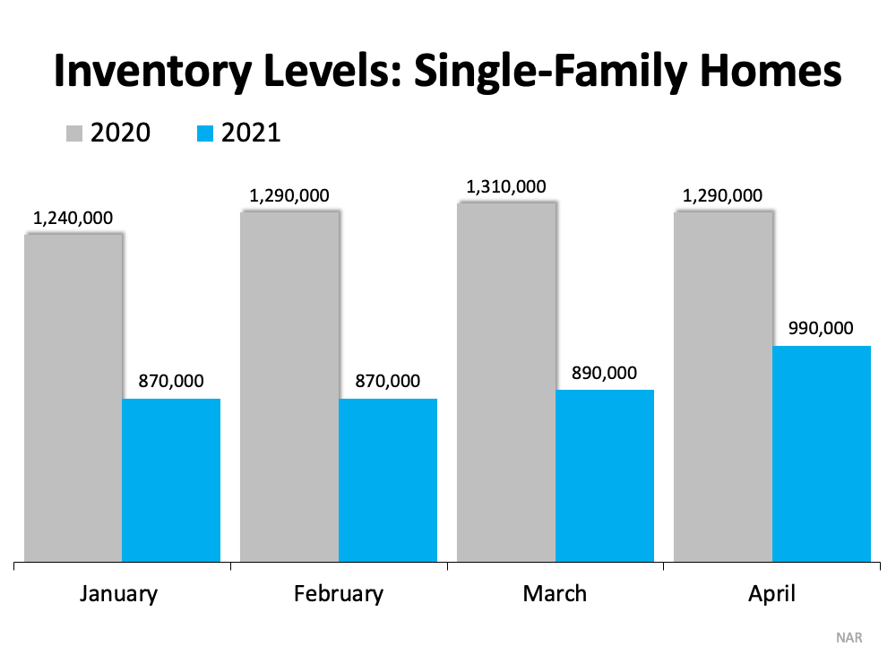 Homes are essentially selling as fast as they're hitting the market. This is a graph of the existing inventory of single-family homes for sale. Source: NAR