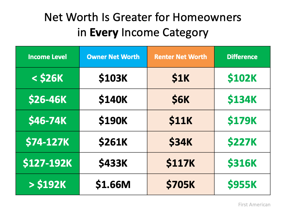 Net Worth is Greater for Homeowners in EVERY Income Category over Renters Net Worth.  Source: First American