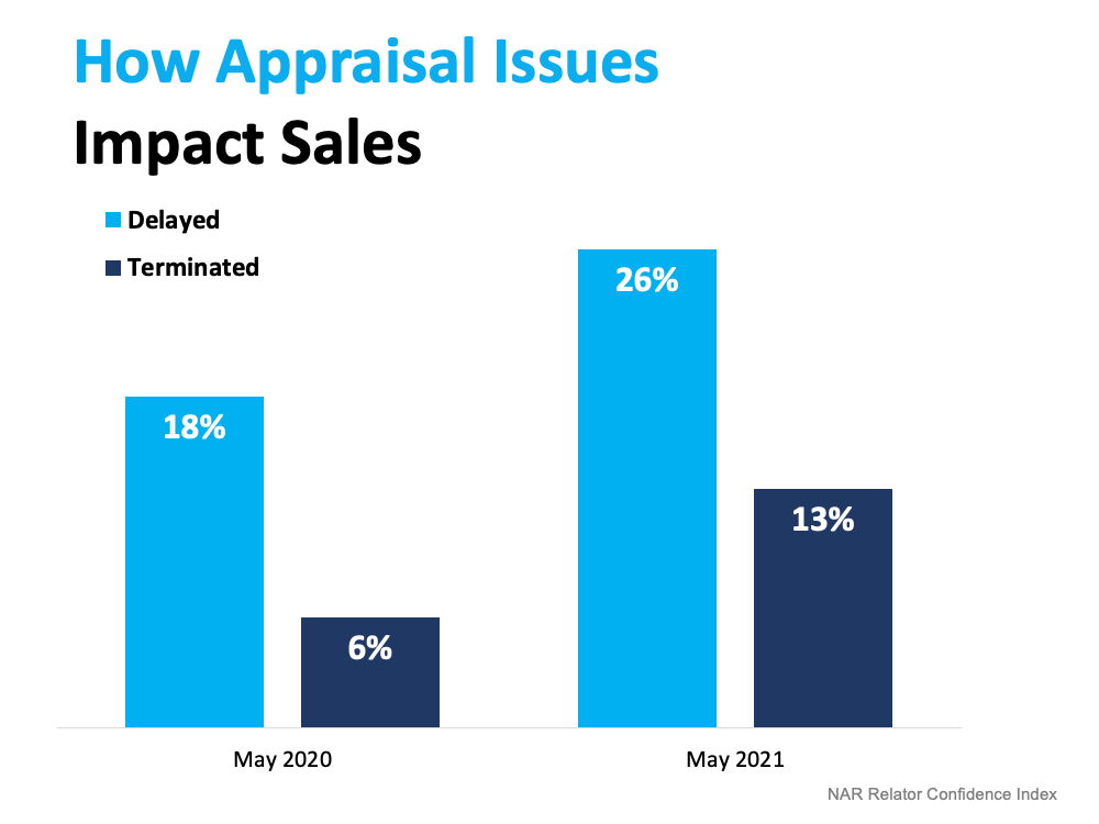 How Appraisal Issues Impact Sales. Source: NAR Realtor Confidence Index