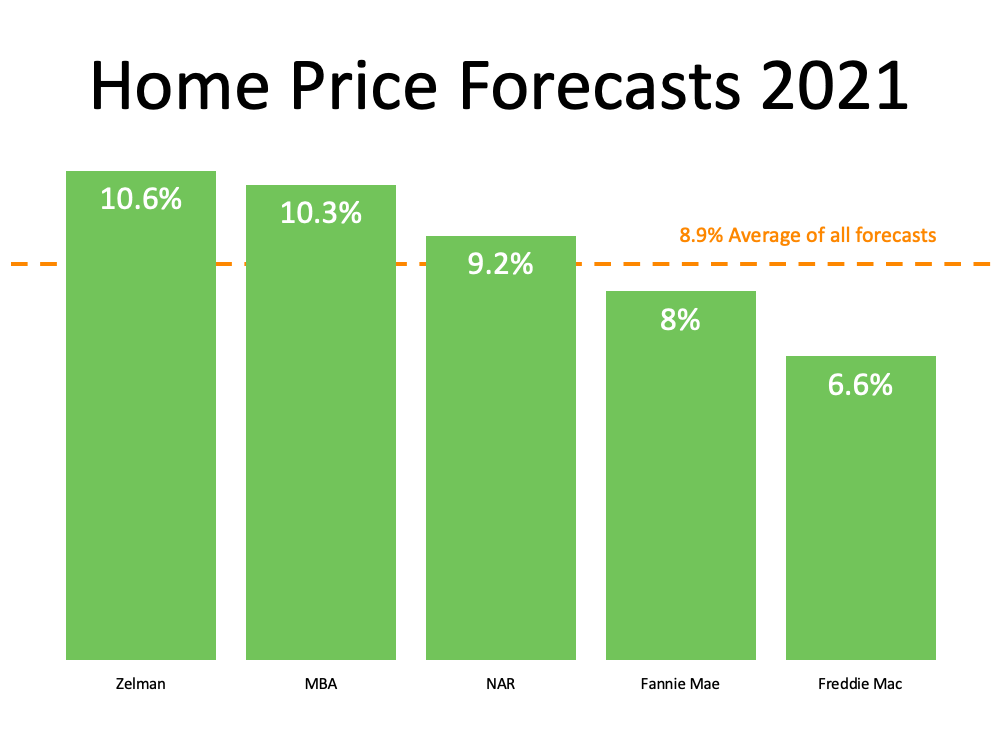 Home Price Forcasts 2021. 8.9% Average of all forcasts. Zelman 10.6%, MBA 10.3%, NAR 9.2%, Fannie Mae 8%, and Freddie Mac 6.6%.