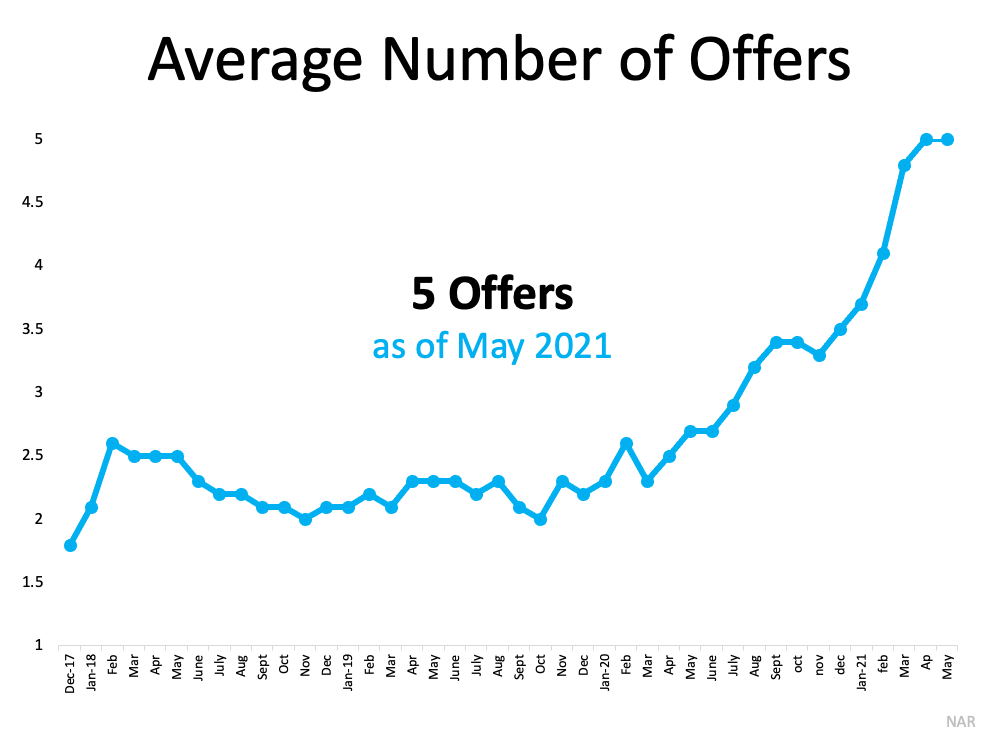 Average Number of Offers. Source: NAR