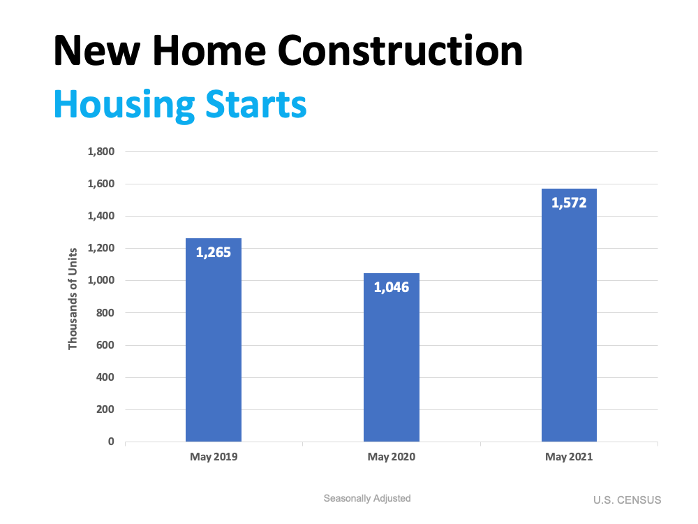 New Home Construction Housing Starts Source: U.S. Census