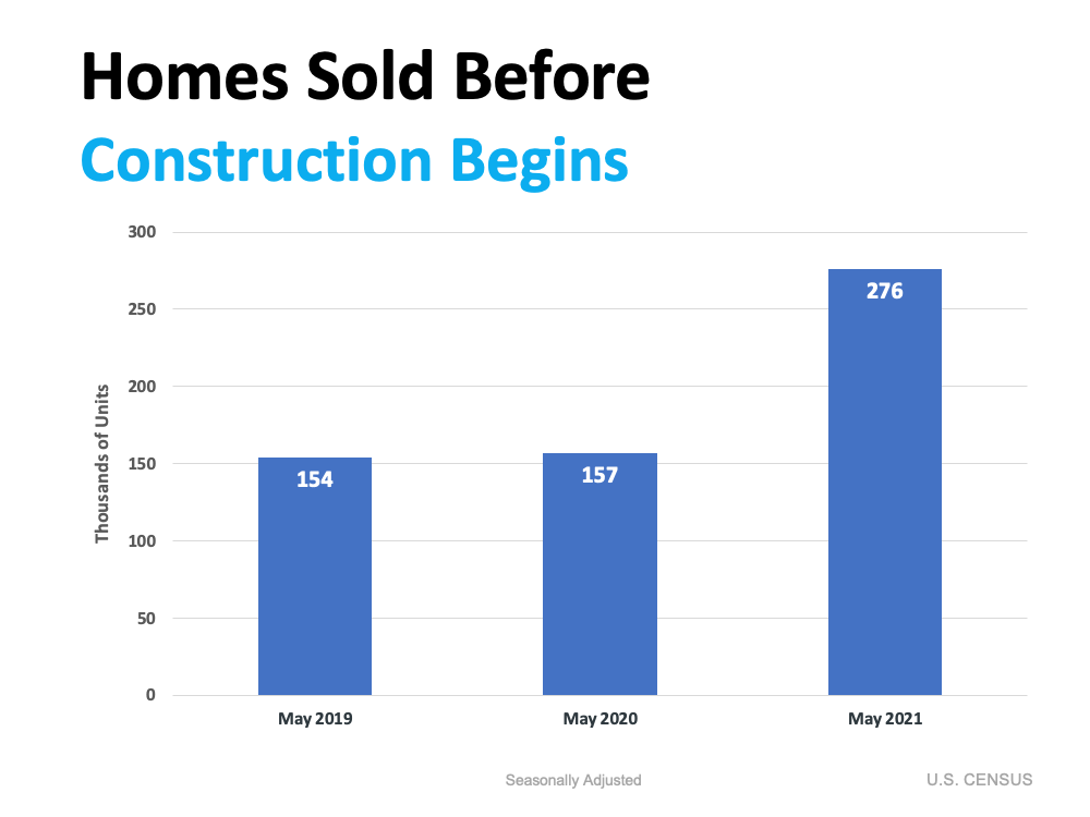 Homes Sold Before Construction Begins. Source: U.S. Census