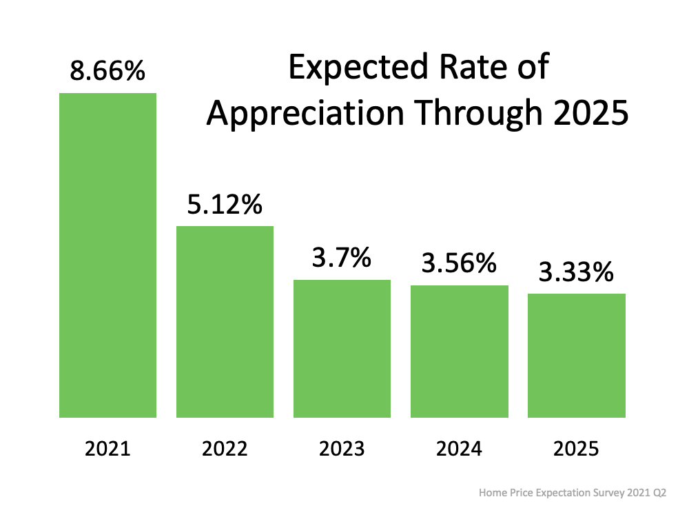 Expected Rate of Appreciation Through 2025. Source: Home Price Expectation Survey 2021 Q2