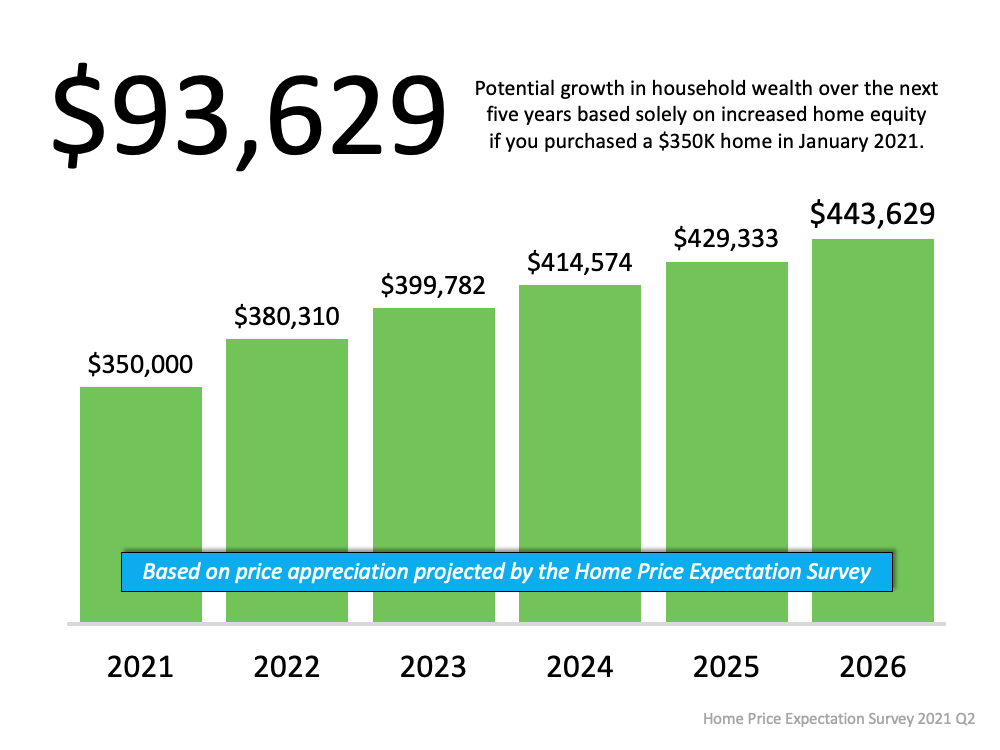 $93,629 Potential growth in household wealth over the next five years based solely on increased home equity if you purchased a $350k home in January 2021. Source: Home Price Expectation Survey 2021 Q2