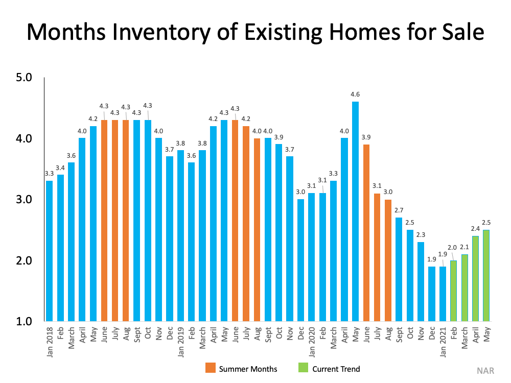 Months Inventory of Existing Homes for Sale. Source: NAR