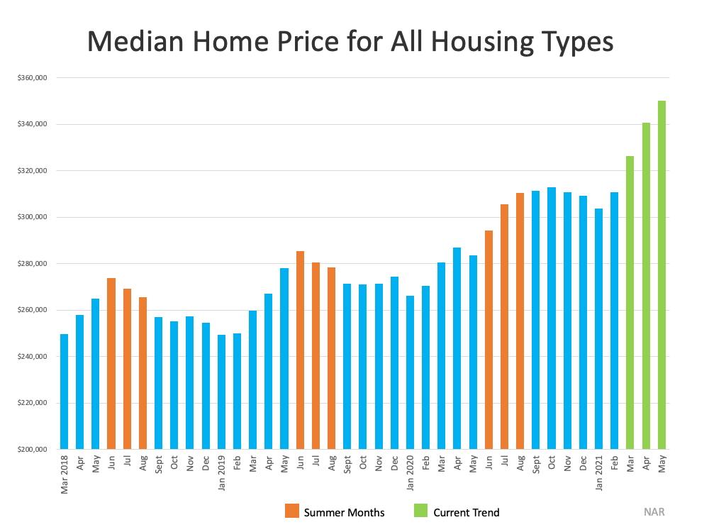 Median Home Price for All Housing Types. Source: NAR