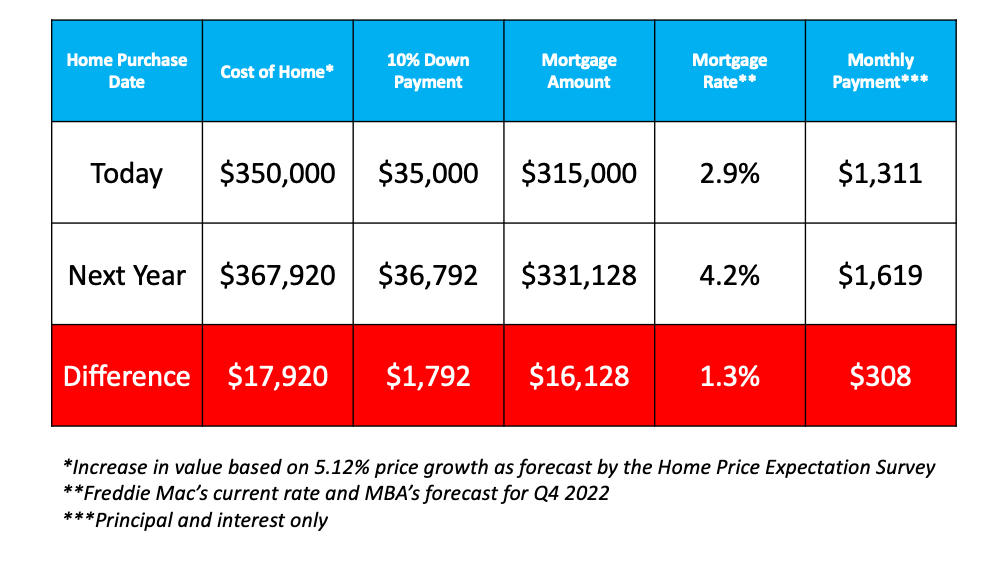 This chart shows the difference if you purchase today and next year.  Expecting the Cost of a home will go up, therefore your down payment will go up, the mortgage amount will be more, and the mortgage rate will be higher.  So by purchasing today the estimated savings on payments will be $308 per month.