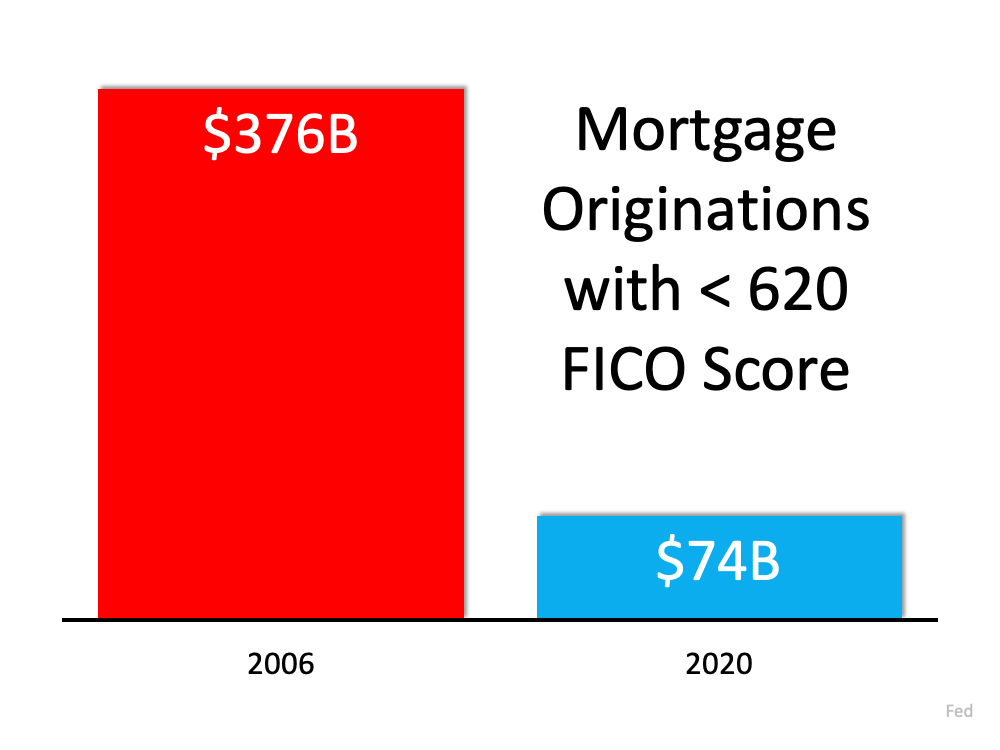Mortgage Originations with less than 620 FICO Score. Source: Fed