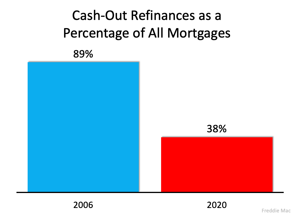 Cash-Out Refinances as a Percentage of All Mortgages. Source: Freddie Mac