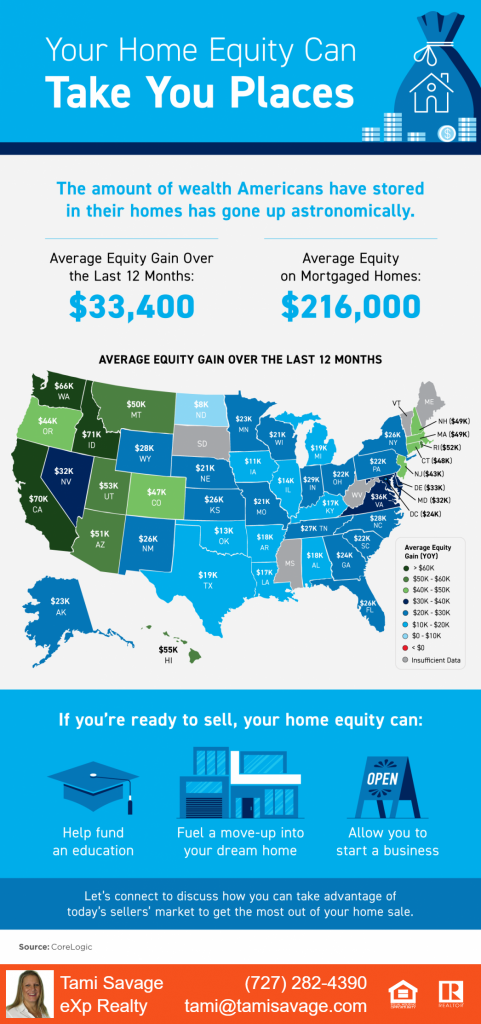 Your home equity can take you places. The amount of wealth americans have stored in their homes has gone up astronomically. Source: CoreLogic