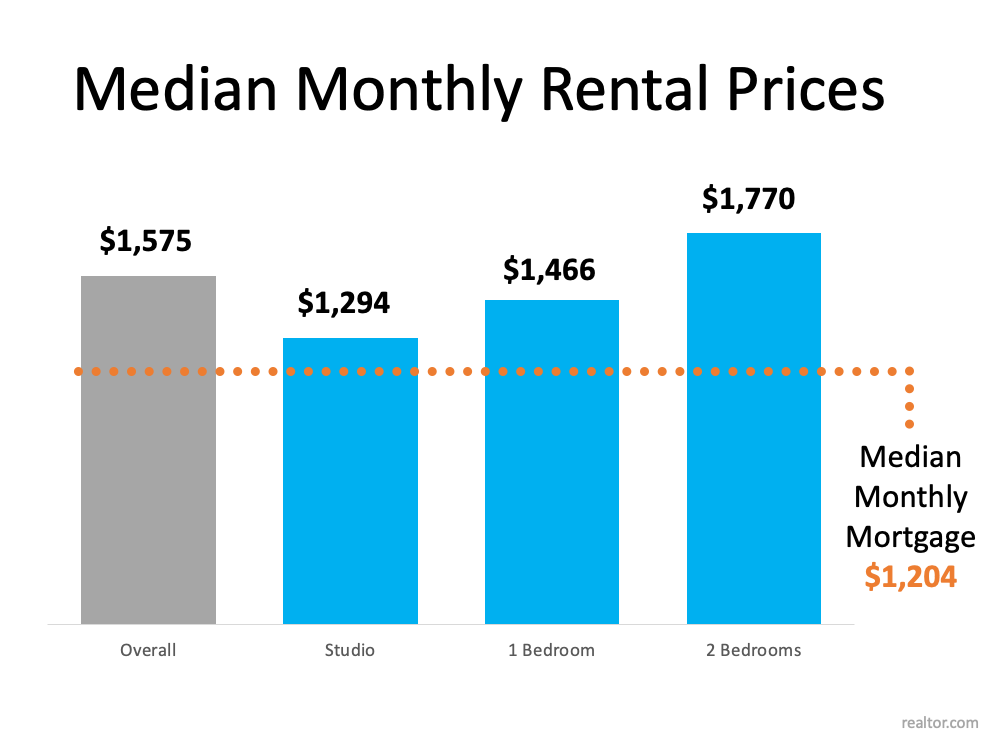 Median Monthly Rental Prices. Overall $1,575, Studio 1,294, 1 Bedroom $1,466, 2 Bedrooms $1,770 with a Median Monthly Mortgage is $1,204. Source: Realtor.com