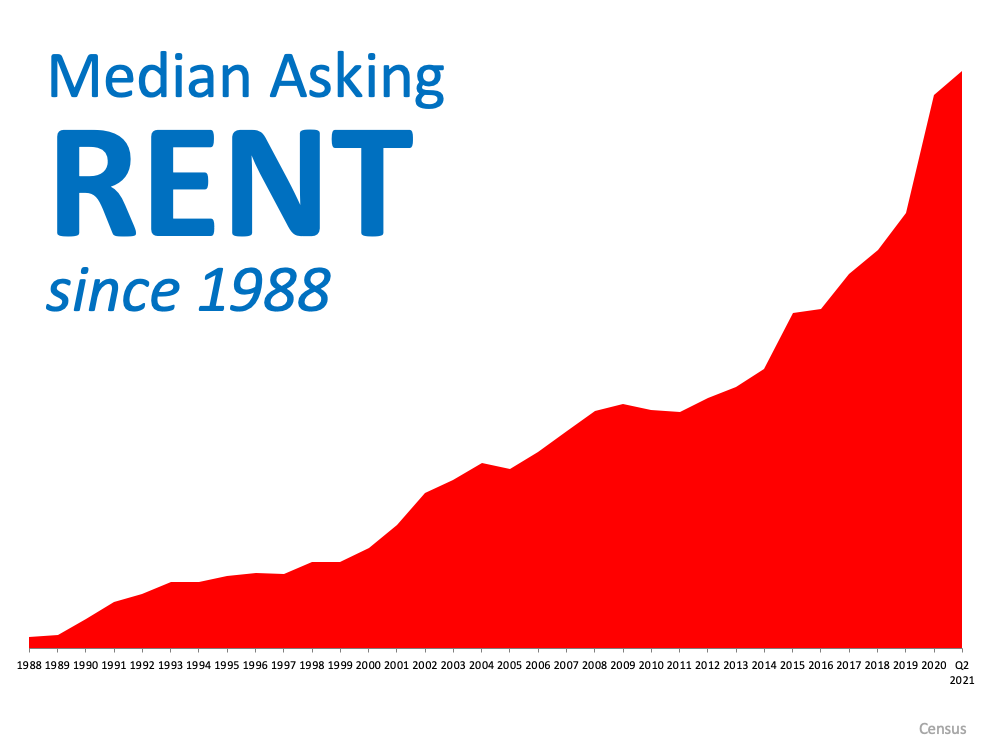 Median Asking Rent since 1988 has gone up, up, up and more up.  Source: Census