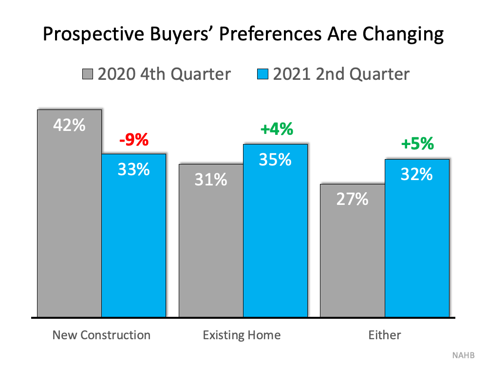 Prospective Buyers' Preferences are Changing Source: NAHB