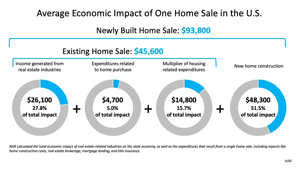 Average Economic Impact of One Home Sale in the U.S. - Newly Built Home Sale = $93,800 and an Existing Home Sale = $45,600. Source: NAR