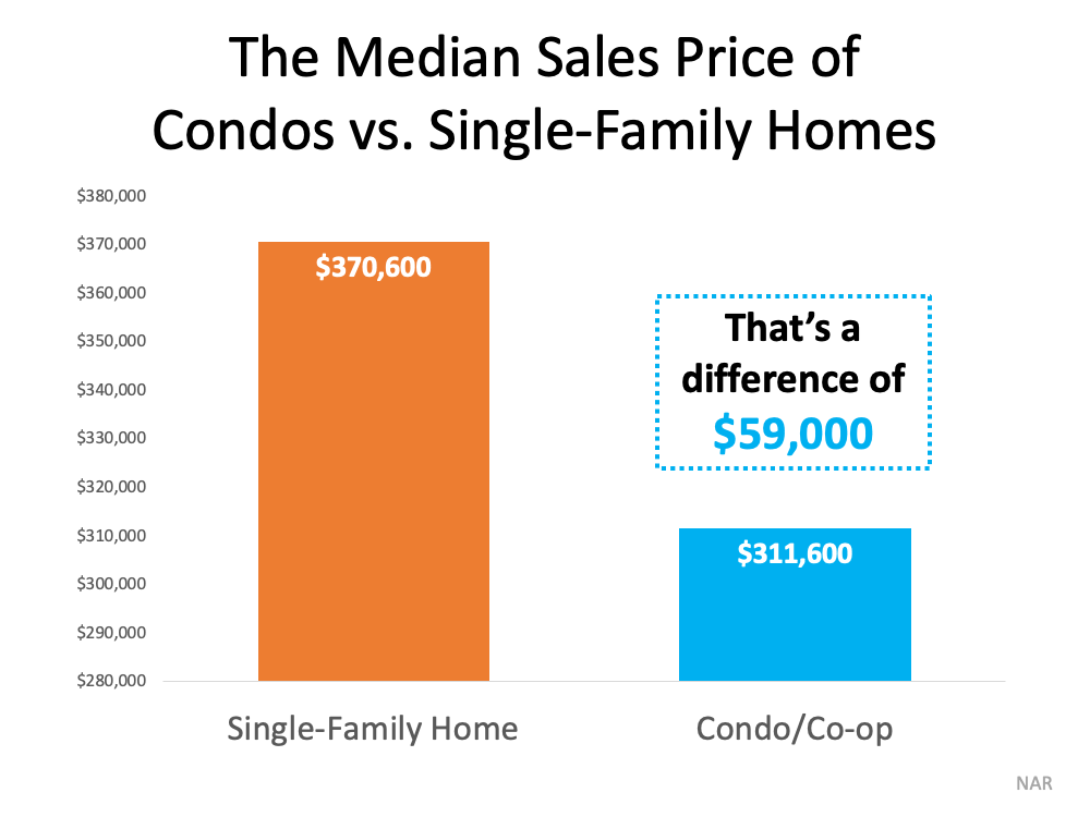 The Median Sales Price of Condos vs Single-Family Homes.  Source: NAR