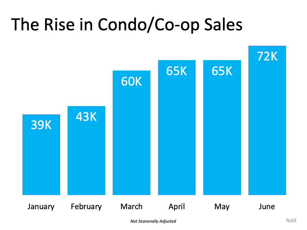 The Rise in Condo/Co-op Sales. Source: NAR