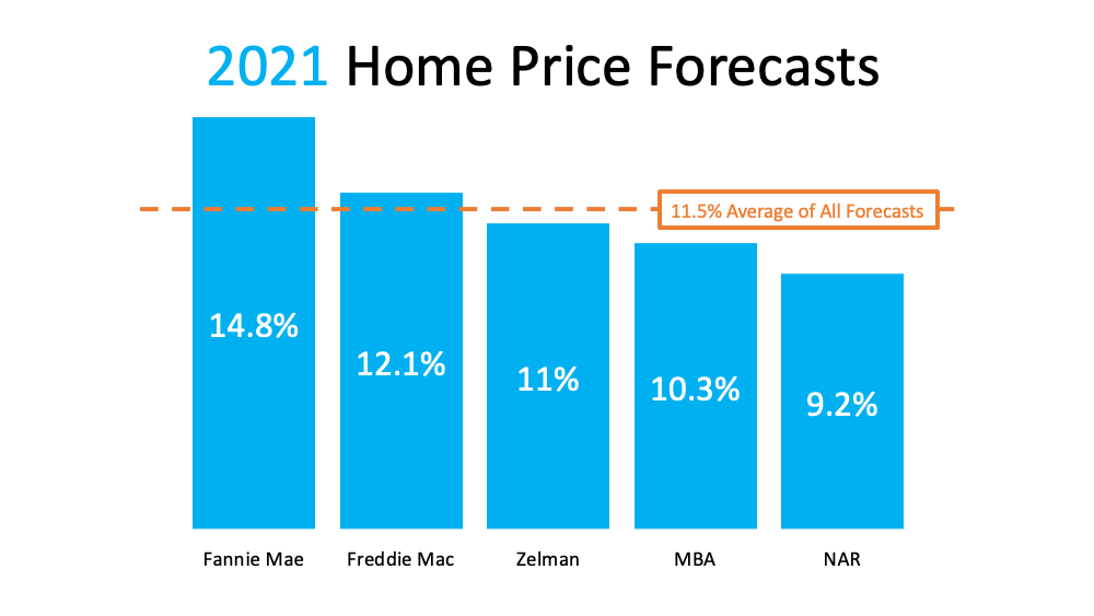 2021 Home Price Forcasts with an average of 11.5%