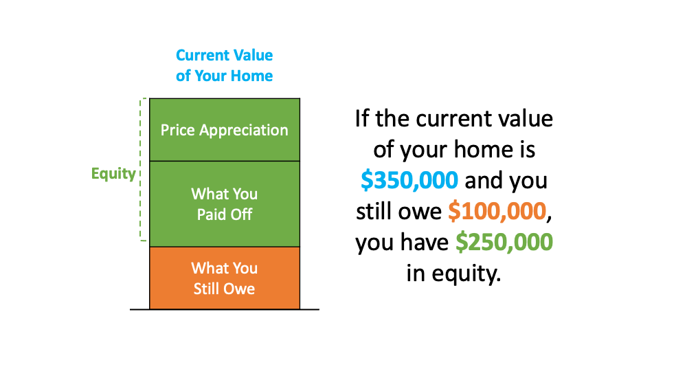 If the current value of your home is $350,000 and you still owe $100,000, you have $250,000 in equity.