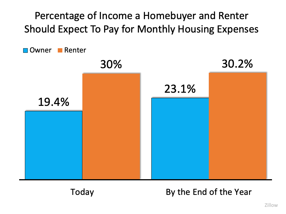 Percentage of Income a Homebuyer and Renter Should Expect to Pay for Monthly Housing Expenses. Source: Zillow