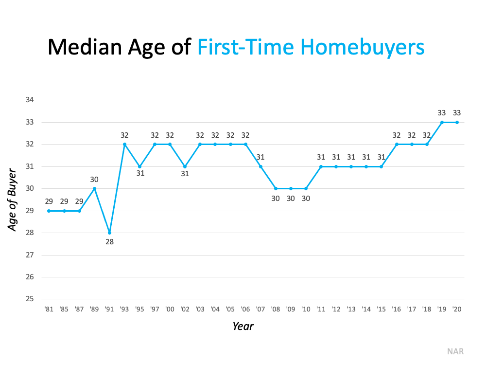 Median Age of First-Time Homebuyers. Source: NAR