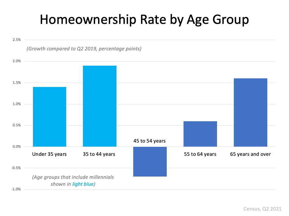 Homeownership Rate by Age Group. Source: Census Q2 2021