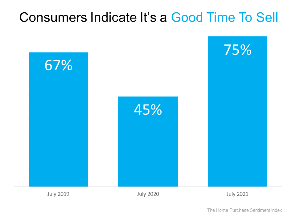 Consumers Indicate It's a Good Time to Sell. Source: The Home Purchase Sentiment Index