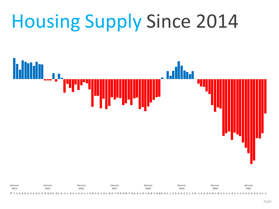 Housing Supply Since 2014. Source: NAR