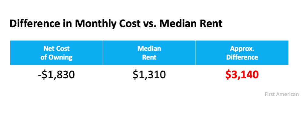 Difference in Monthly Cost vs. Median Rent.  Source: First American