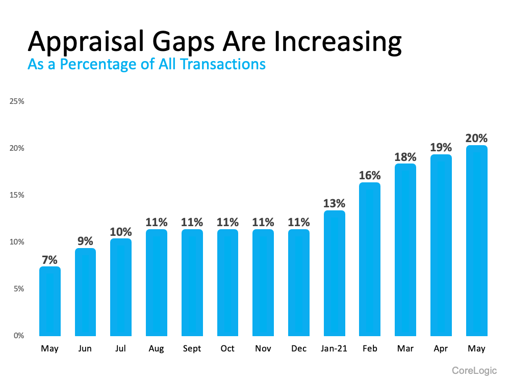 Appraisal Gaps are Increasing as a Percentage of all Transactions.  Source: CoreLogic