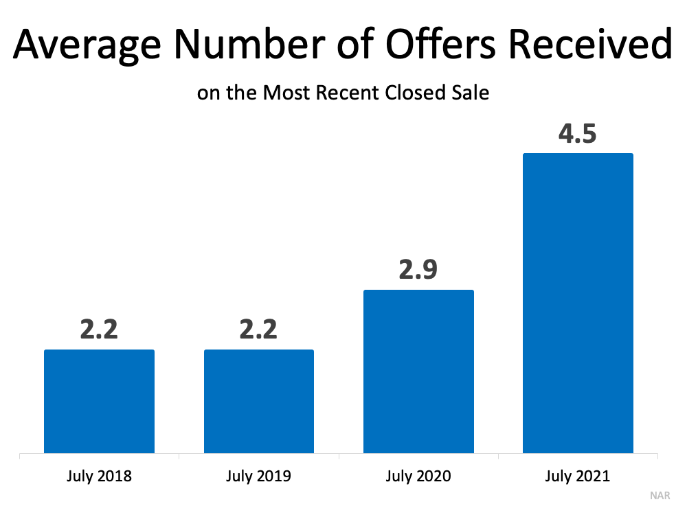 Average Number of Offers Received on the Most Recent Closed Sale.  Source: NAR