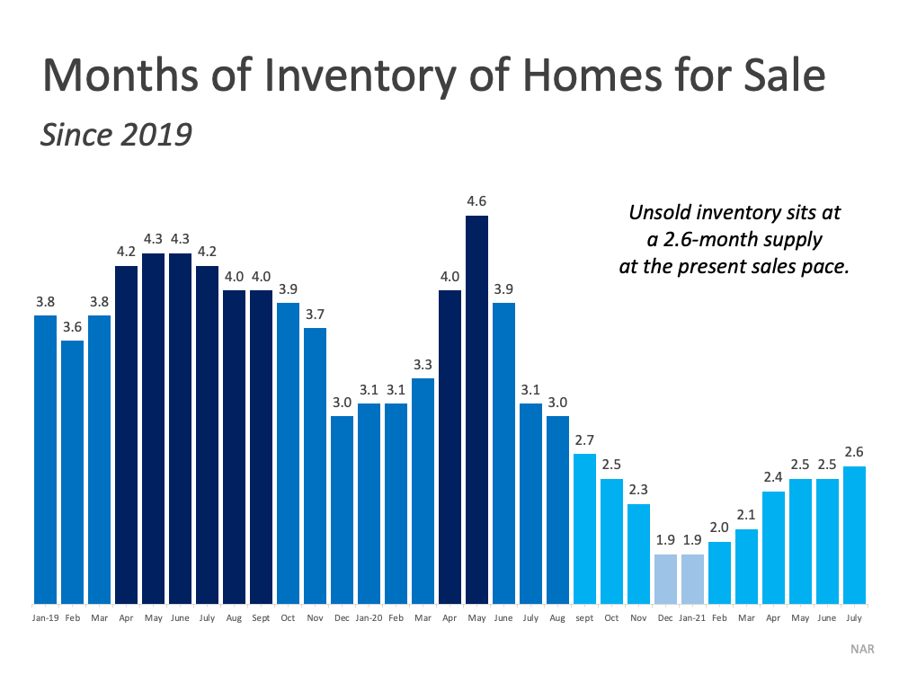 Months of Inventory of Homes for Sale (Since 2019). Unsold Inventory sits at a 2.6 month supply at the present sales pace.  Source: NAR