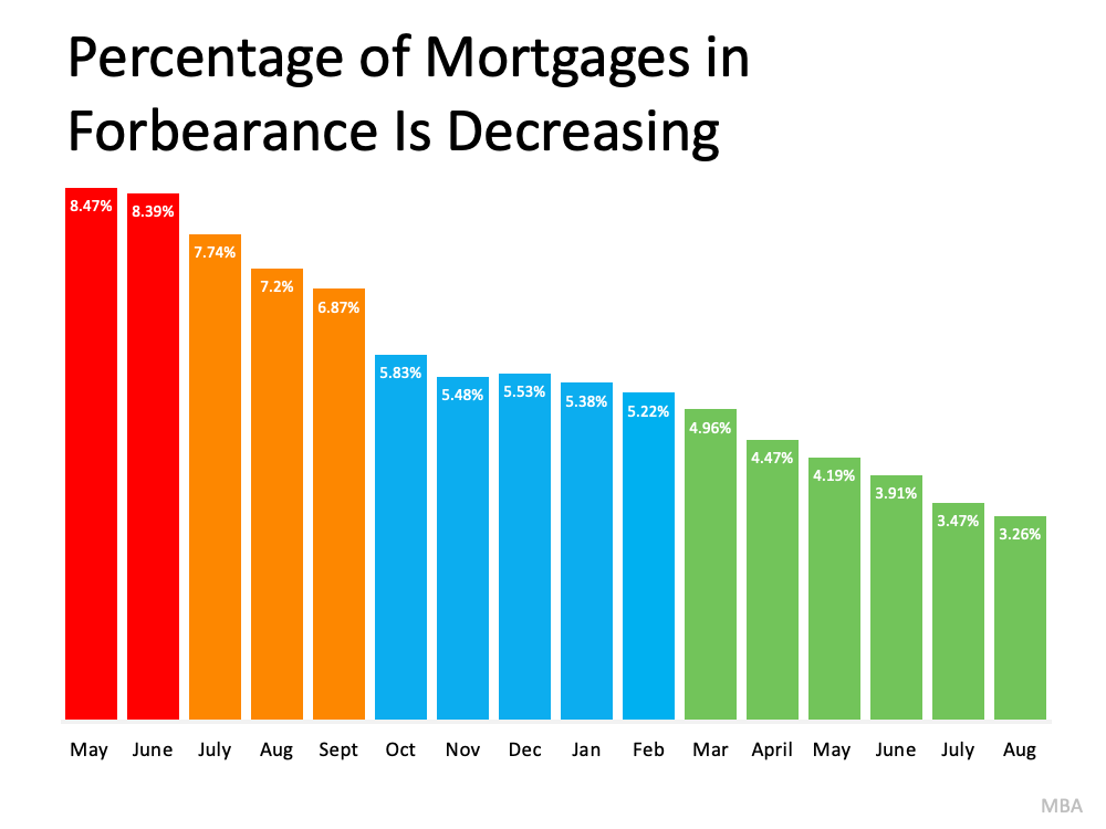 Percentage of Mortgages in Forbearance is Decreasing.  Source: MBA